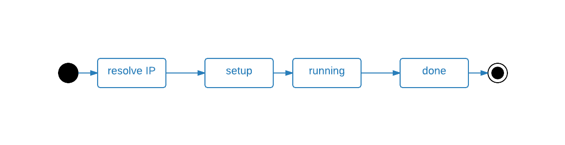 wrk Lua scripting cycle