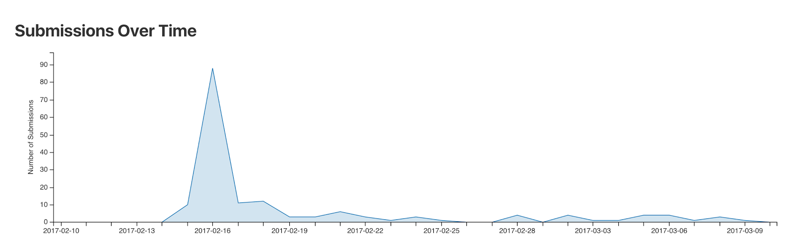 Submissions over time