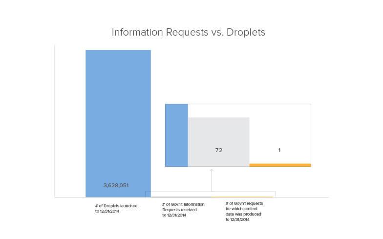 Information Requests vs. Droplets