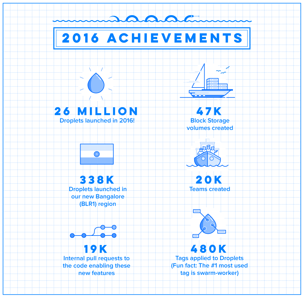 2016 achievements