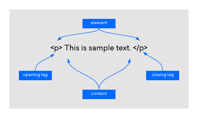 Diagram of an HTML element