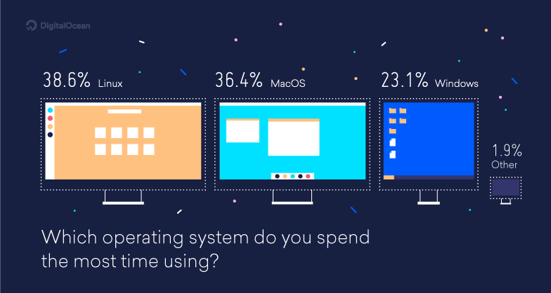 Operating-system-stats