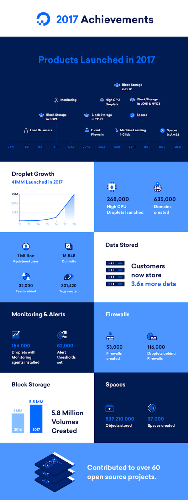 2018: What's Shipping Next on DigitalOcean