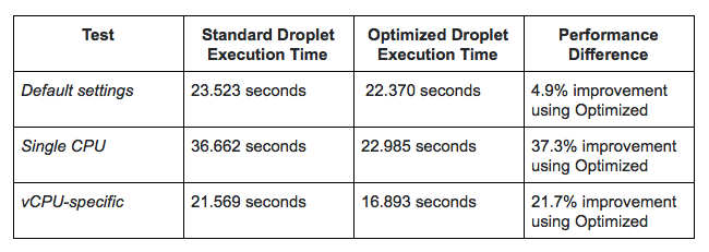 A Practical Droplet Performance Comparison