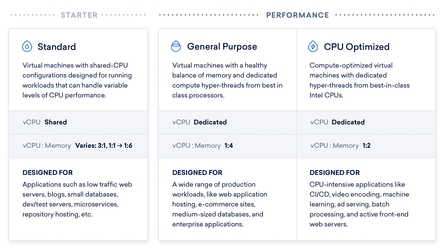 Introducing General Purpose Droplets: Dedicated vCPUs and More Memory
