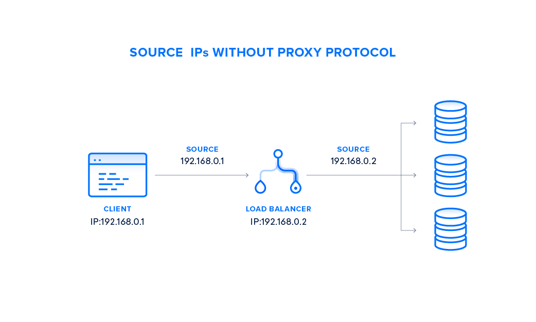 DigitalOcean Load Balancers Now Support Proxy Protocol