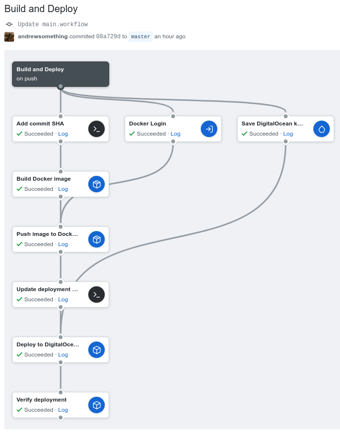 How to Deploy to DigitalOcean Kubernetes with GitHub Actions