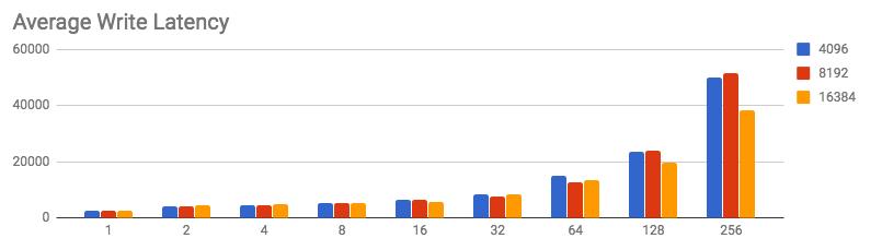 Average write latency