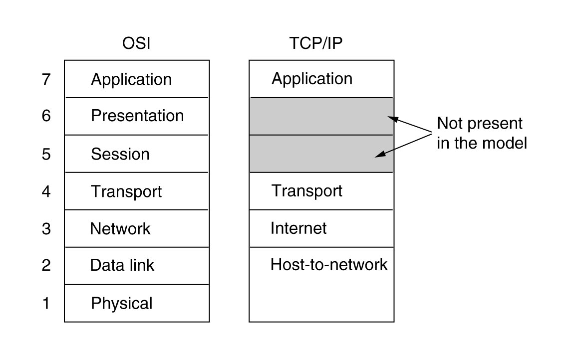 TCP/IP (DoD) model