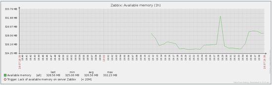 Zabbix graph example